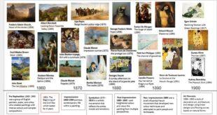 Sanat hareketleri, sanat eleştirmenleri veya tarihçiler tarafından genellikle geriye dönük olarak adlandırılır ve başlıkları genellikle kötü bir incelemeden alınmış esprili veya alaycı takma adlardır.